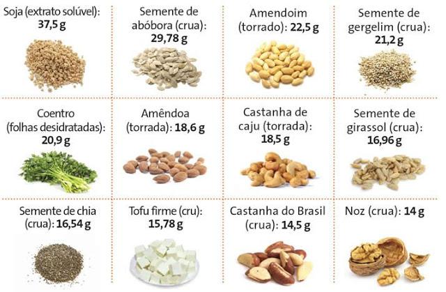 6-alimentos-ricos-em-proteína-que-não-podem-faltar-na-sua-dieta-02